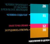 Удивительные приключения теории эволюции в России.