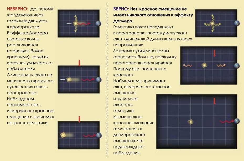 Действительно ли космическое красное смещение – это доплеровское смещение?