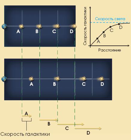 Могут ли галактики удаляться со скоростью выше скорости света? Неверный ответ.