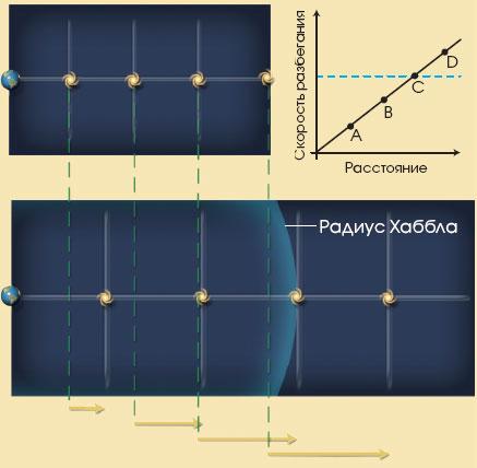 Могут ли галактики удаляться со скоростью выше скорости света? Верный ответ.